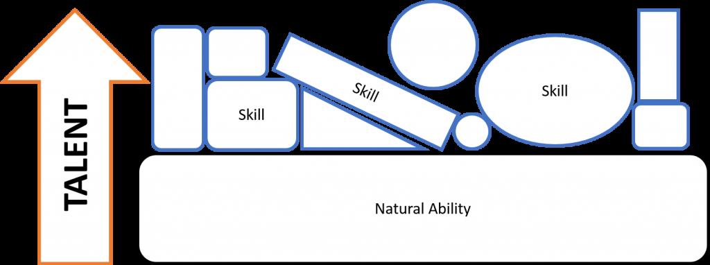talent-v-skill